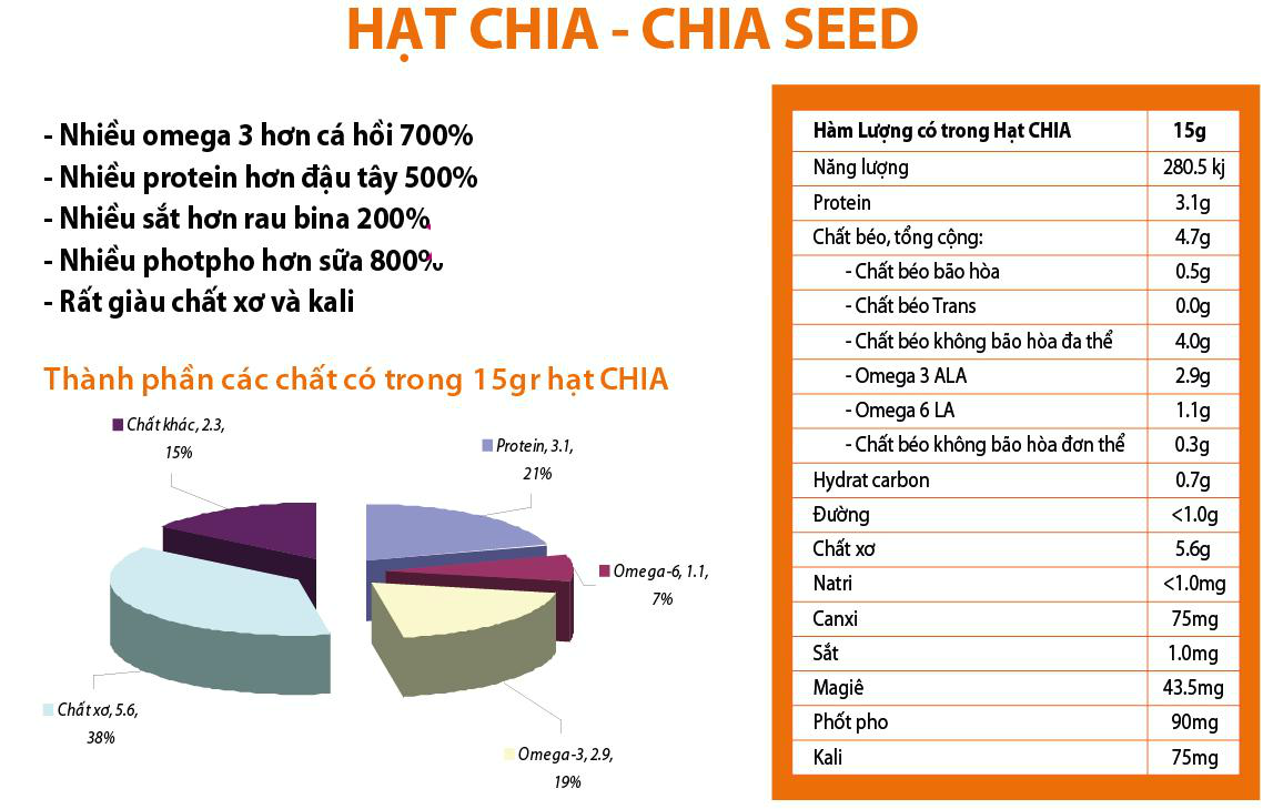 thanh phan dinh duong hat chia uc